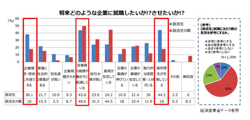 経済産業省のデータ